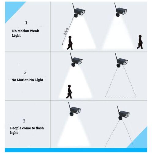 Ηλιακός Προβολέας σε Σχήμα Κάμερας με Αισθητήρα Κίνησης και Κεραία (Φωτισμός)