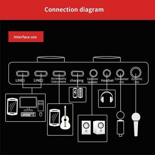 Εξωτερική Κάρτα Ήχου Ζωντανής Μετάδοσης (Ήχος & Εικόνα)