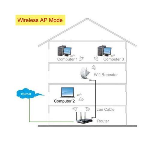 Ενισχυτής Αναμεταδότης Wi-fi Σήματος Εσωτερικού Χώρου (Αξεσουάρ Η/Υ)